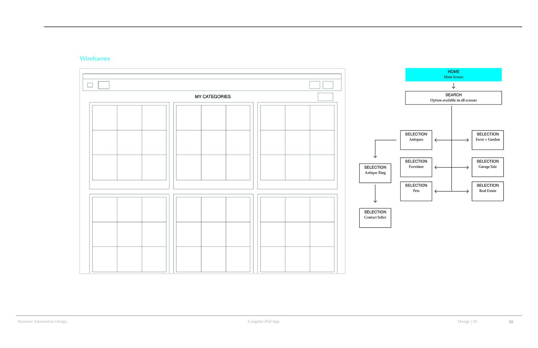 Interactive_Cintia_Dynamic Craigslist Process Book10