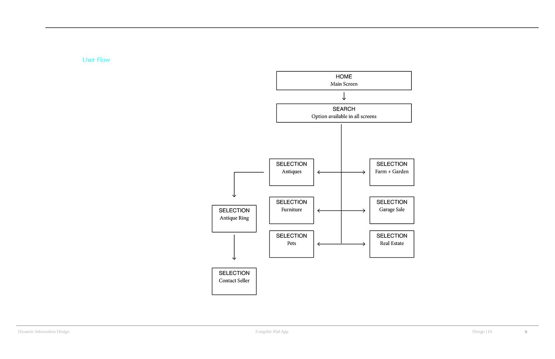 Interactive_Cintia_Dynamic Craigslist Process Book9
